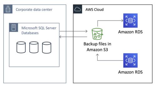 Comment importer des bases SQL ?