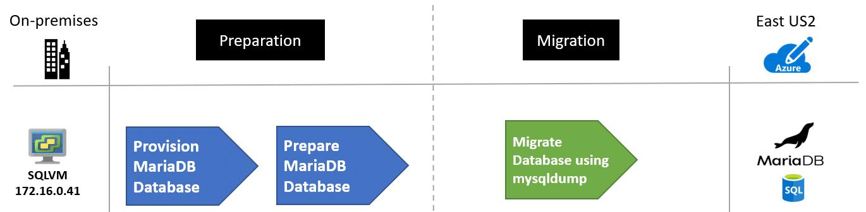 Comment maintenir une base de données MySQL?