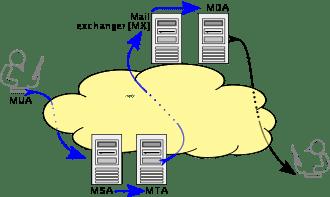 Quel est le meilleur service de mail ?