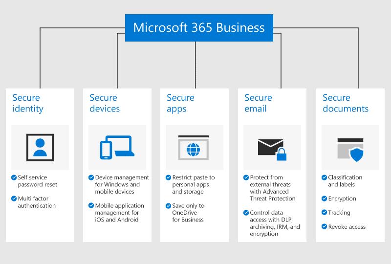 Quelle différence entre Office 365 et Office 2019 ?