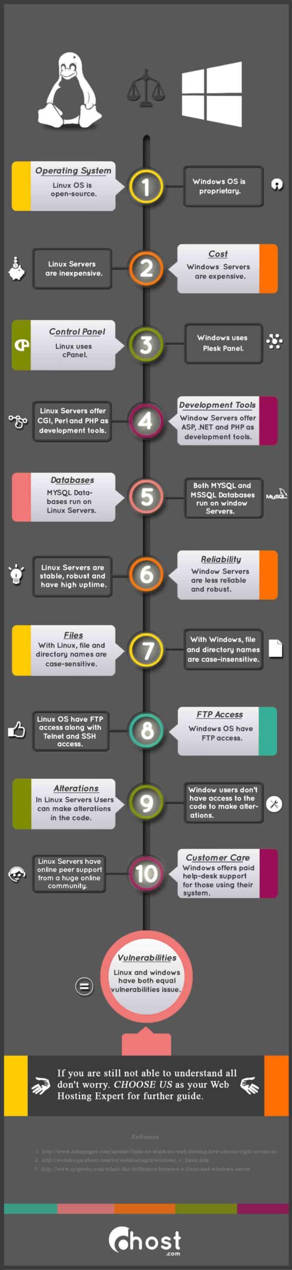 Quelle est la particularité d'un OS serveur ?